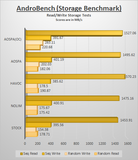 Click image for larger version  Name:androbench1.png Views:960 Size:59.6 KB ID:4978329
