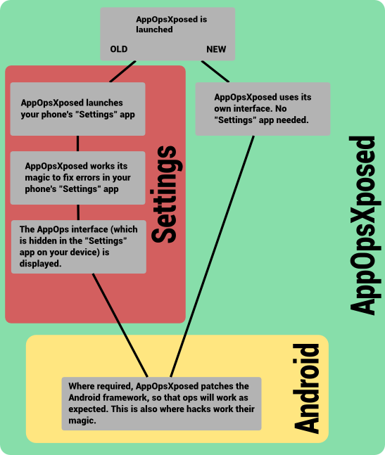 Click image for larger version  Name:appopsxposed_flowchart.png Views:3620 Size:85.5 KB ID:3321425