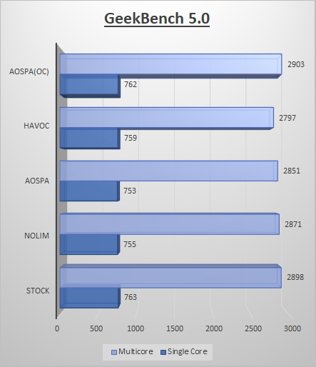Click image for larger version  Name:geekbench.png Views:808 Size:47.2 KB ID:4978337