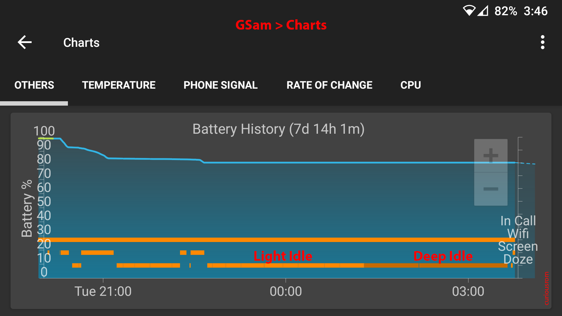 GSam_0_Discharge_Battery_Charts_5h_LineageOS_18-1_S5_curiousrom.png